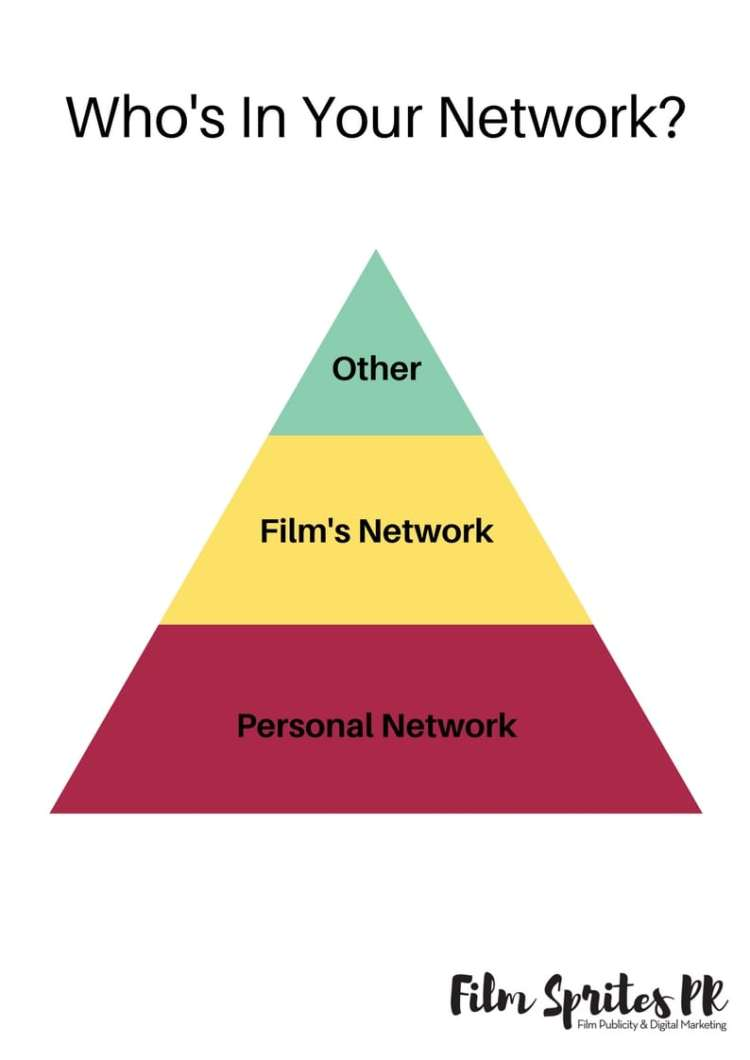 Crowdfunding For Filmmakers Network Mapping